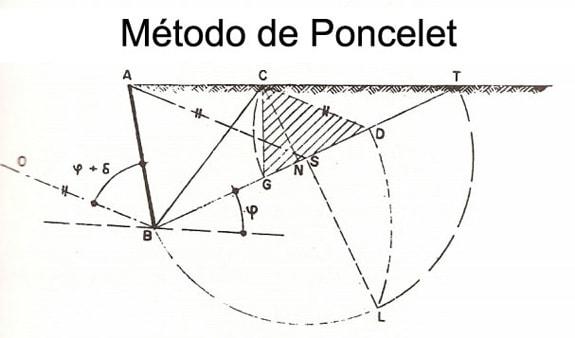 Método de Poncelet para o cálculo do empuxo.